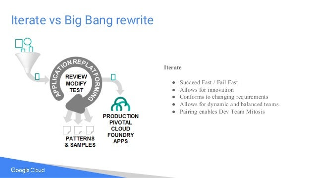 Iterate vs Big Bang rewrite Iterate ● Succeed Fast / Fail Fast ● Allows for innovation ● Conforms to changing requirements...
