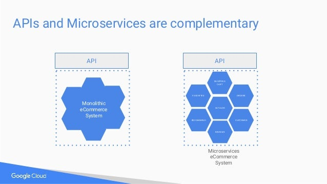 APIs and Microservices are complementary CATALOG CUSTOMER REVIEWS FAVORITES RECOMMEND ORDERS SHOPPING CART Microservices e...