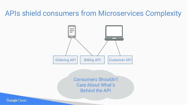 APIs shield consumers from Microservices Complexity Ordering API Customer APIBilling API Consumers Shouldn't Care About Wh...