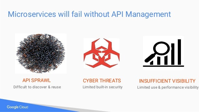 Microservices will fail without API Management API SPRAWL Difficult to discover & reuse CYBER THREATS Limited built-in sec...