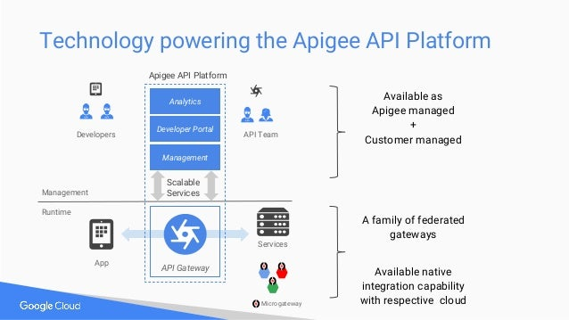 API Gateway Developers Developer Portal Apigee API Platform Analytics Management Management Runtime Services App API Team ...
