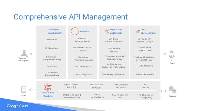 Comprehensive API Management OAuth2, OpenID, SAML, TLS OWASP Threat Protection RBAC, 3rd party IDM Support Bot Detection M...