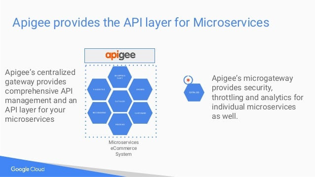Apigee provides the API layer for Microservices CATALOG CUSTOMER REVIEWS FAVORITES RECOMMEND ORDERS SHOPPING CART Microser...