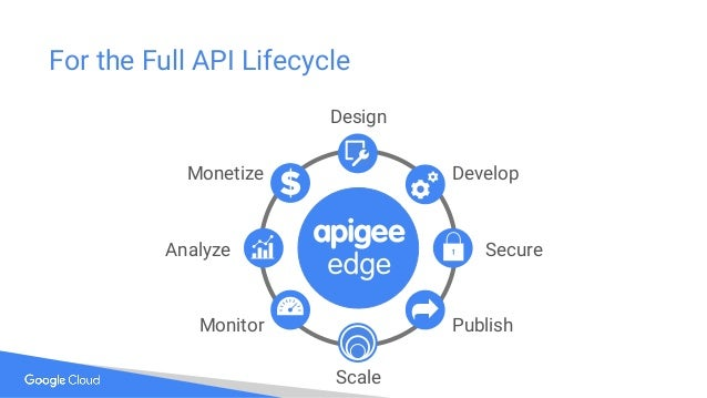 CommonSecurityModel-OAuth ThreatProtection Caching Monetiza tion/Rate Plans External API Façade & Proxy Mediation/Aggregat...