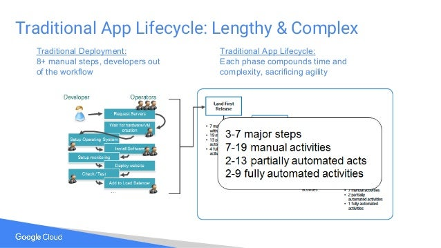 Traditional App Lifecycle: Lengthy & Complex Traditional Deployment: 8+ manual steps, developers out of the workflow Tradi...