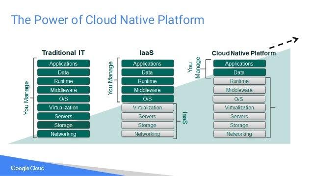 The Power of Cloud Native Platform