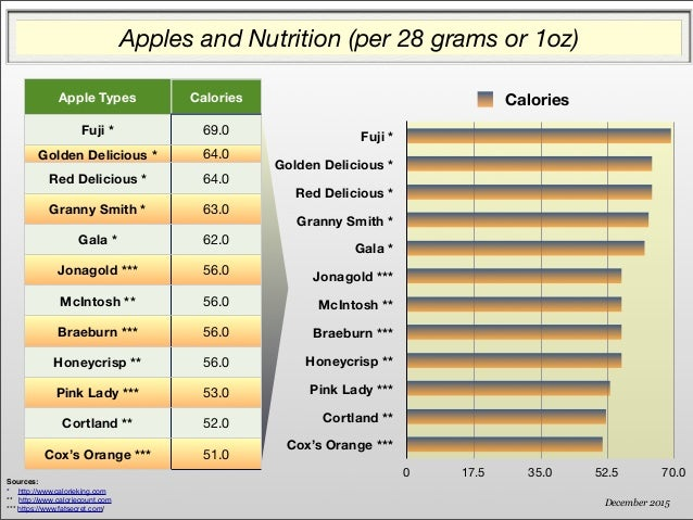 Which apples to pick nutrition 101