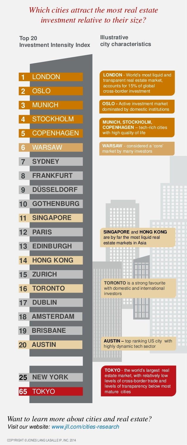 Which cities attract the most real estate investment relative to their size? Top 20 Investment Intensity Index LONDON OSLO...