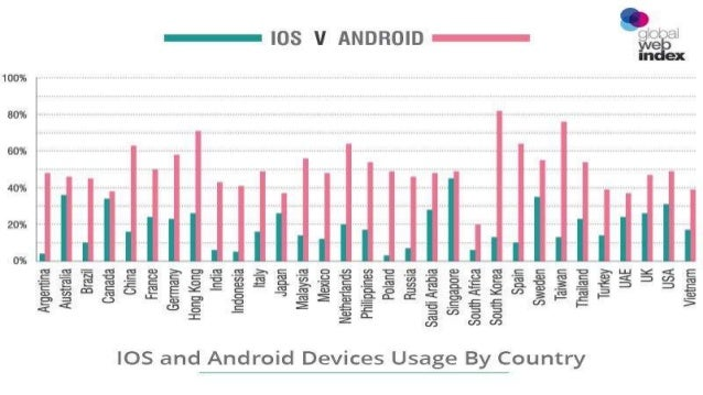 ANDROID VS IPHONE EN FRANCE