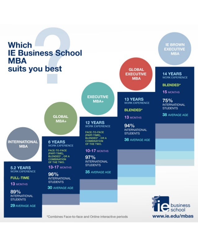 Which IE Business School MBA suits you best?