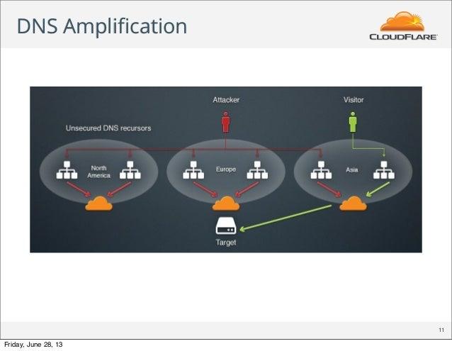 DNS Amplification 11 Friday, June 28, 13