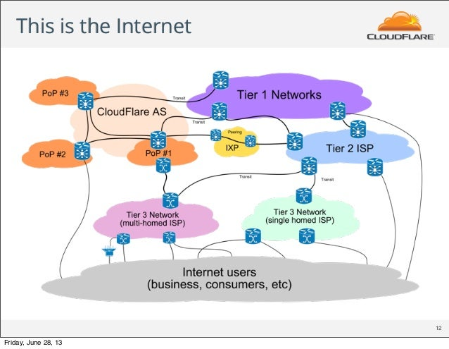 This is the Internet 12 Friday, June 28, 13