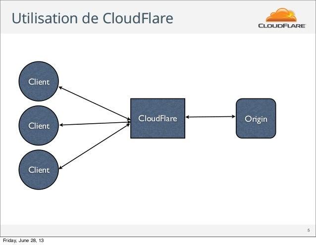 Utilisation de CloudFlare 5 CloudFlare Client Client Client Origin Friday, June 28, 13