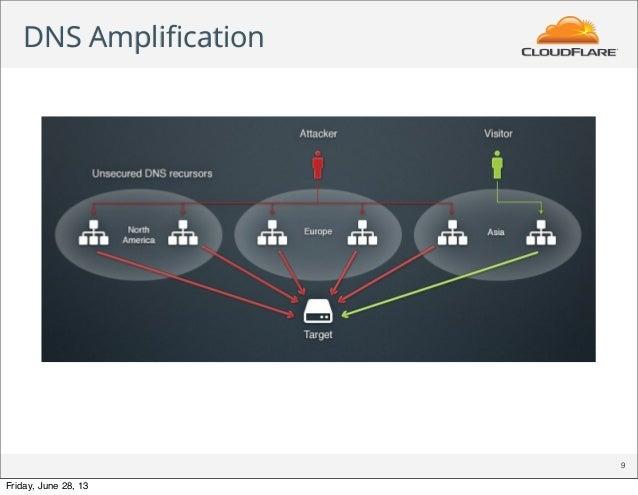 DNS Amplification 9 Friday, June 28, 13