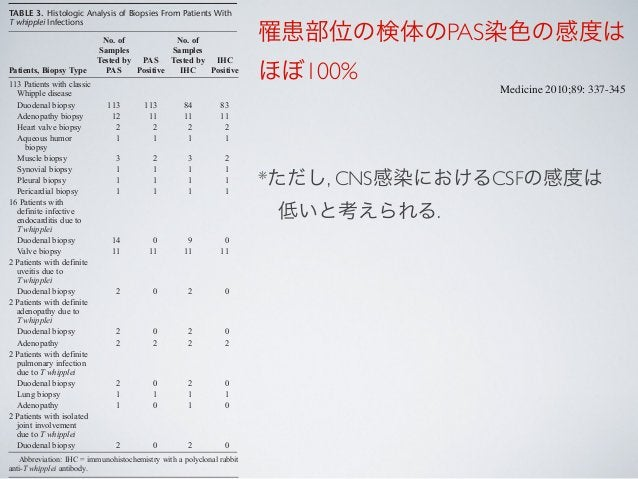TABLE 4. Epidemiologic and Clinical Data for 113 Patients With Definite Classic WD Characteristic No. (%) Male 83 (73) Mean...