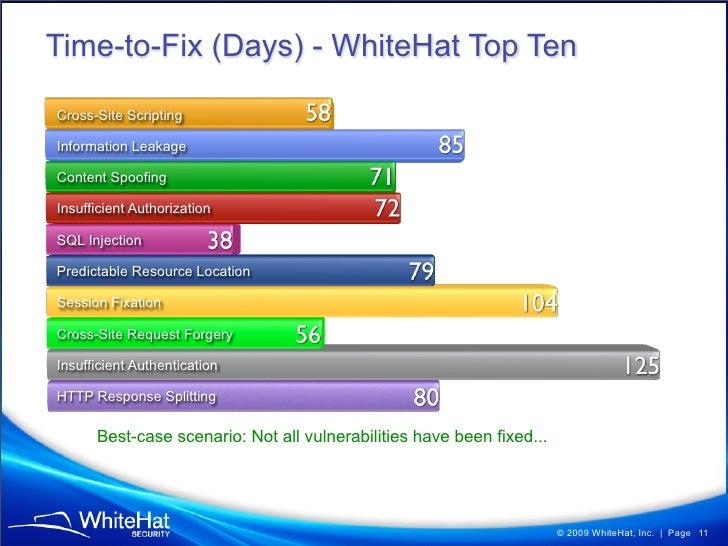 6c76e8d4caa WhiteHat Security