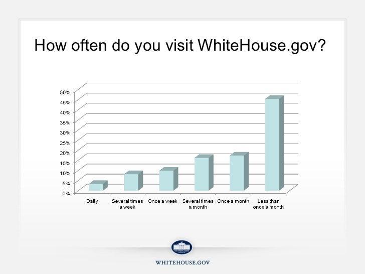 How often do you visit WhiteHouse.gov?