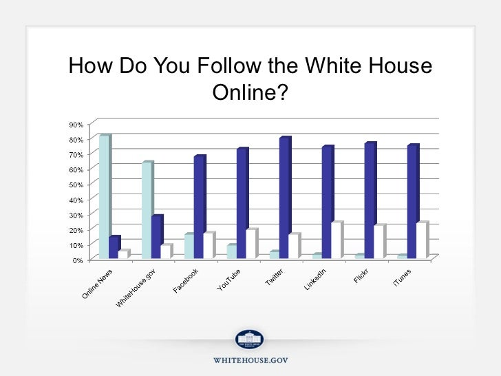 How Do You Follow the White House Online?