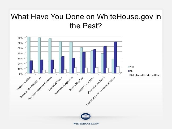 What Have You Done on WhiteHouse.gov in the Past?