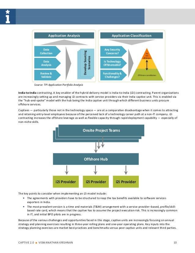 Application Analysis                                       Application Classification                     Data            ...