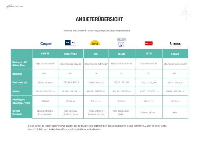 Bildergebnis für matratzenmarkt deutschland