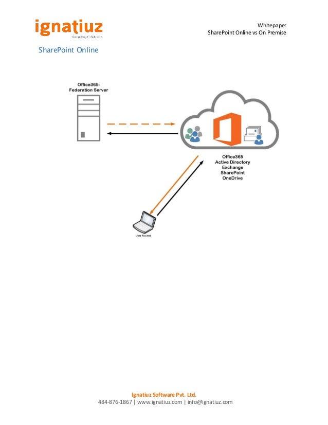 Whitepaper SharePoint Online vs SharePoint On-premise