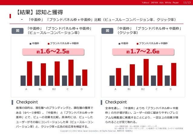 Yahoo! JAPAN Ads White PaperYahoo! JAPAN Ads White Paper A B1 B2 C D 中面枠 ブランドパネル枠+中面枠 A B1 B2 C D 中面枠 ブランドパネル枠+中面枠 【結果】認知と...
