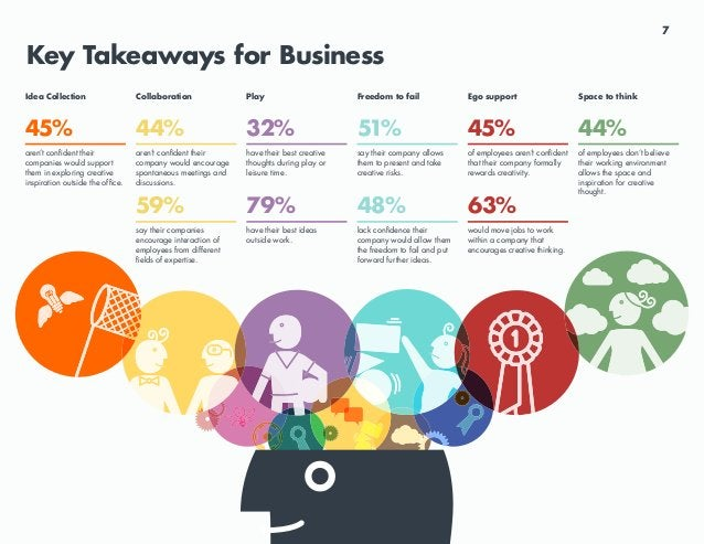 7 Key Takeaways for Business 44% aren't confident their company would encourage spontaneous meetings and discussions. 59% s...