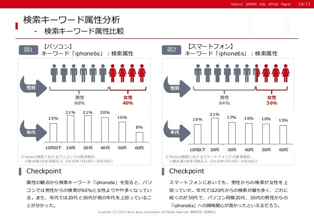 Yahoo! JAPAN Ads White PaperYahoo! JAPAN Ads White Paper 検索キーワード属性分析 - 検索キーワード属性比較 【スマートフォン】 キーワード「iphone6s」:検索属性 図2図1 【パソ...