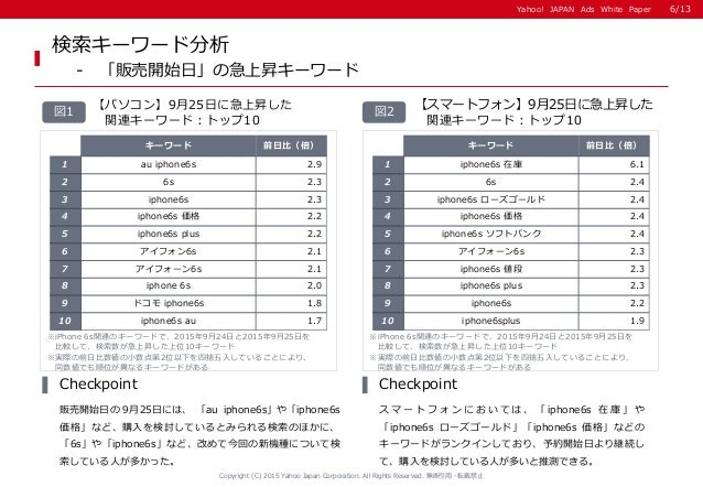 Yahoo! JAPAN Ads White PaperYahoo! JAPAN Ads White Paper 検索キーワード分析 - 「販売開始日」の急上昇キーワード 【スマートフォン】9月25日に急上昇した 関連キーワード:トップ10 図...