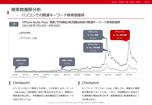 Yahoo! JAPAN Ads White PaperYahoo! JAPAN Ads White Paper 「iPhone 6s/6s Plus」発表/予約開始/販売開始前後の関連キーワード検索数推移 (2015年月7月10日~9月30日...