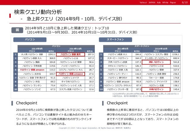 Yahoo! JAPAN Ads White PaperYahoo! JAPAN Ads White Paper パソコン クエリ 前月比 クエリ 前月比 1 大人用 ハロウィン 衣装 2292.1 ハロウィン 仮装 楽天 207.5 2 ハロ...