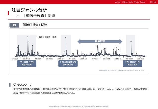Yahoo! JAPAN Ads White PaperYahoo! JAPAN Ads White Paper 「遺伝子検査」関連図 注目ジャンル分析 - 「遺伝子検査」関連 Copyright (C) 2015 Yahoo Japan Co...