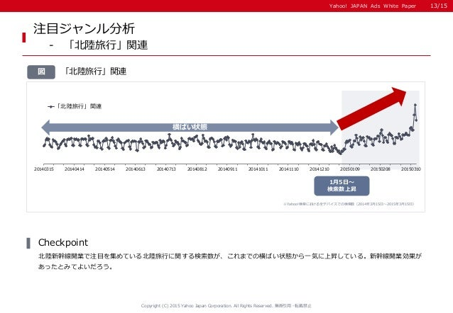 Yahoo! JAPAN Ads White PaperYahoo! JAPAN Ads White Paper 「北陸旅行」関連図 注目ジャンル分析 - 「北陸旅行」関連 北陸新幹線開業で注目を集めている北陸旅行に関する検索数が、これまでの横...