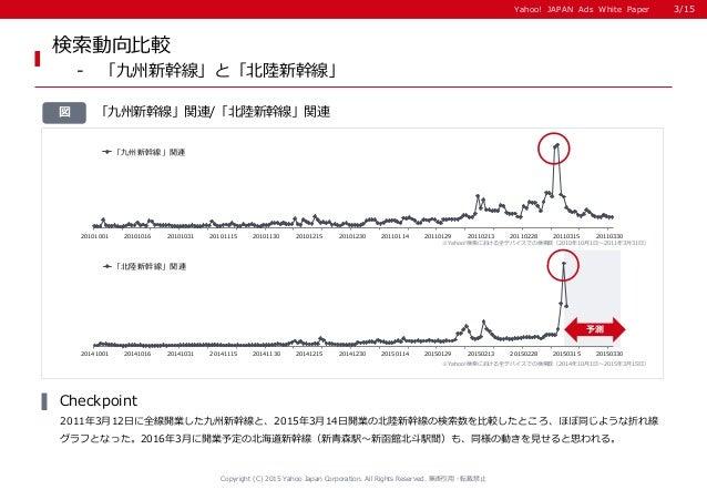 Yahoo! JAPAN Ads White PaperYahoo! JAPAN Ads White Paper 「九州新幹線」関連/「北陸新幹線」関連図 検索動向比較 - 「九州新幹線」と「北陸新幹線」 2011年3月12日に全線開業した九州...