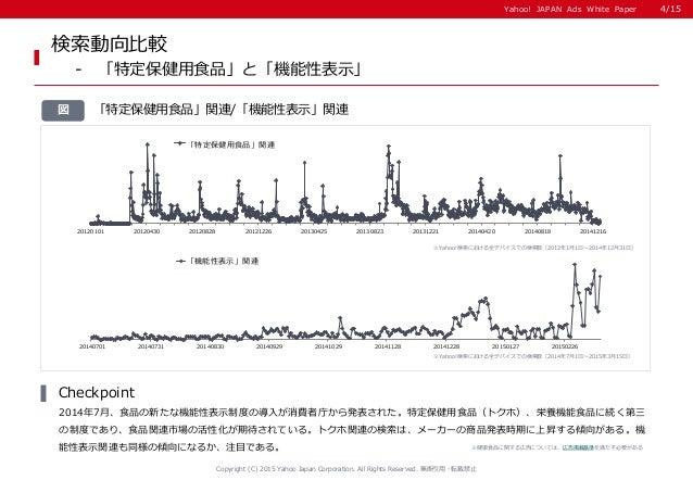 Yahoo! JAPAN Ads White PaperYahoo! JAPAN Ads White Paper 「特定保健用食品」関連/「機能性表示」関連図 検索動向比較 - 「特定保健用食品」と「機能性表示」 2014年7月、食品の新たな機...