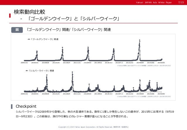 Yahoo! JAPAN Ads White PaperYahoo! JAPAN Ads White Paper 「ゴールデンウイーク」関連/「シルバーウイーク」関連図 検索動向比較 - 「ゴールデンウイーク」と「シルバーウイーク」 シルバーウ...