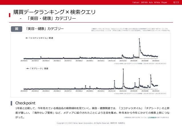 Yahoo! JAPAN Ads White PaperYahoo! JAPAN Ads White Paper 「美容・健康」カテゴリー図 購買データランキング×検索クエリ - 「美容・健康」カテゴリー 1年前と比較して、今年売れている商品名...