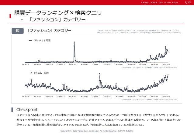 Yahoo! JAPAN Ads White PaperYahoo! JAPAN Ads White Paper 「ファッション」カテゴリー図 購買データランキング×検索クエリ - 「ファッション」カテゴリー ファッション関連に言及する。昨年末...