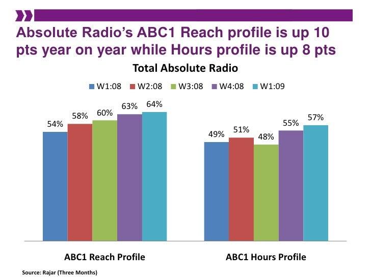Absolute Radio's ABC1 Reach profile is up 10 pts year on year while Hours profile is up 8 pts<br />Source: Rajar (Three Mo...