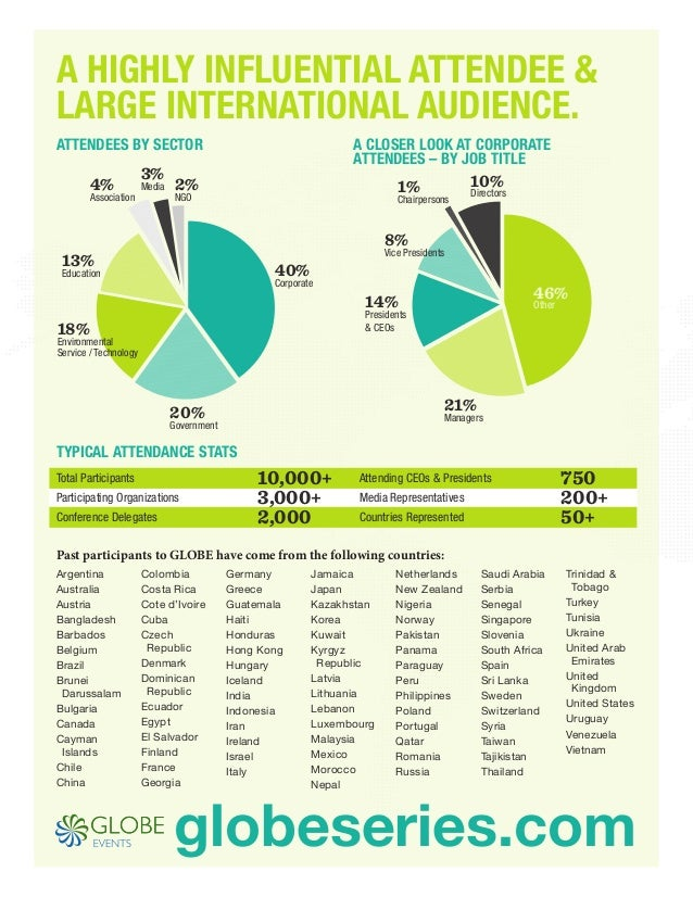 A HIGHLY INFLUENTIAL ATTENDEE & LARGE INTERNATIONAL AUDIENCE. Attendees by Sector  4%  Association  3%  Media  A Closer Lo...