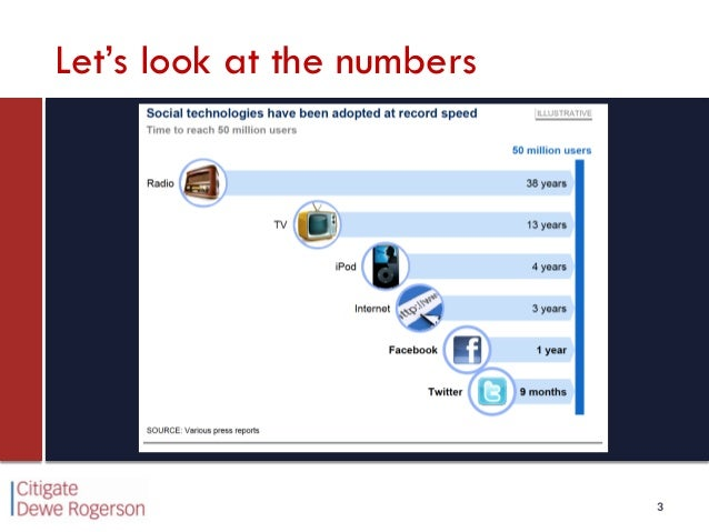 Who cares about social media? Slide 3