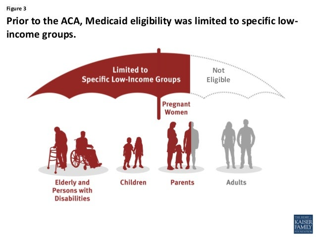 Who is Impacted by the Coverage Gap in States that Have Not Adopted t…