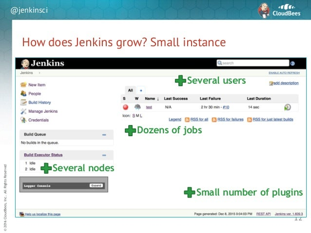 sd ©2016CloudBees,Inc.AllRightsReserved @jenkinsci How does Jenkins grow? Small instance 12 Dozens of jobs Several nodes S...