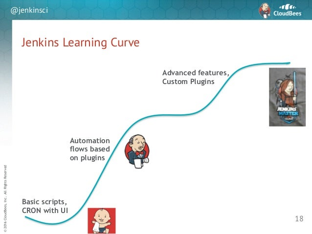 sd ©2016CloudBees,Inc.AllRightsReserved @jenkinsci Jenkins Learning Curve 18 Basic scripts, CRON with UI Automation flows ...