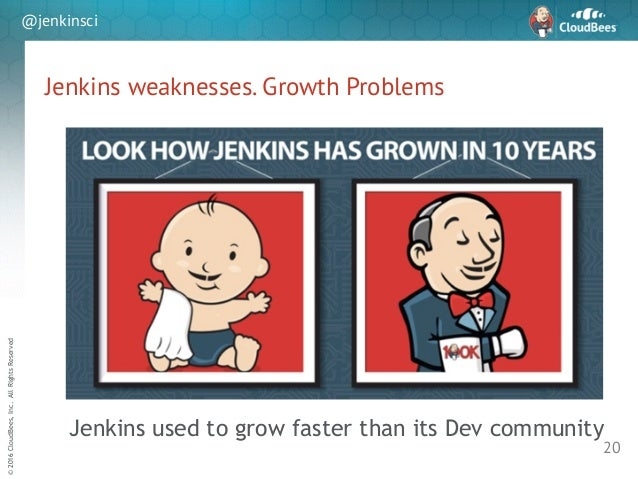 sd ©2016CloudBees,Inc.AllRightsReserved @jenkinsci Jenkins weaknesses. Growth Problems 20 Jenkins used to grow faster than...