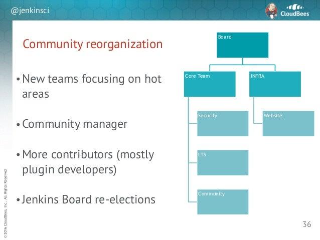 sd ©2016CloudBees,Inc.AllRightsReserved @jenkinsci Community reorganization ! •New teams focusing on hot areas ! •Communit...