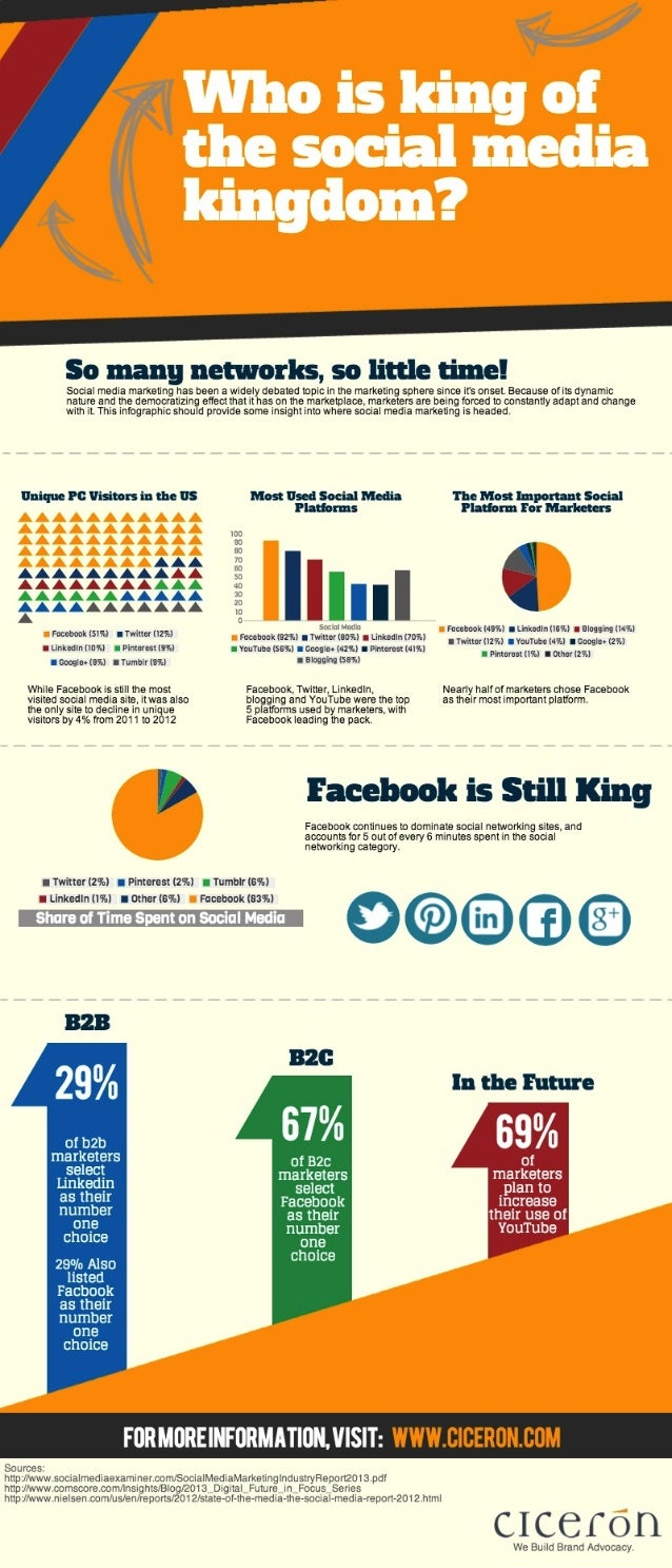 Who is king of the social media kingdom [Infographic]