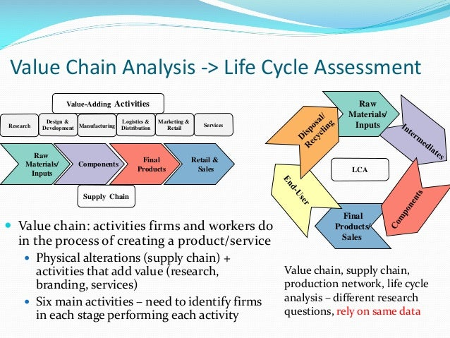 nintendo value chain analysis Presentation on the information value chain drawn from some ideas by elias at liakobiz made using a nintendo ds with homebrew and the colors application.