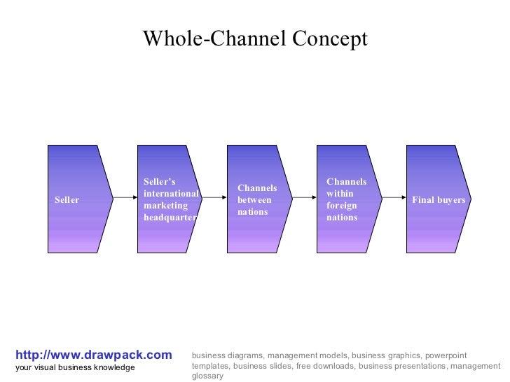 Whole Channel Concept Business Diagram